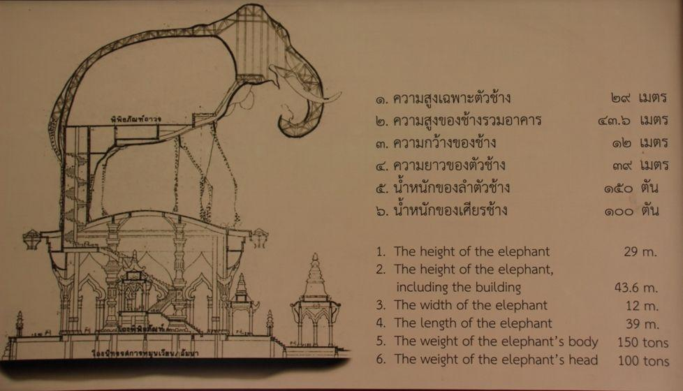 Erawan Museum specifications